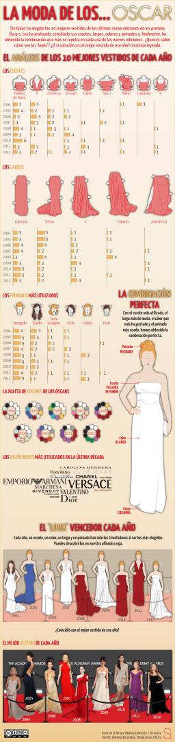 La moda de.... los Óscars