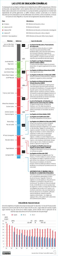 Leyes de Educación españolas