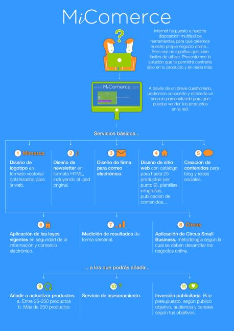MiComerce: creación de tiendas online llave en mano