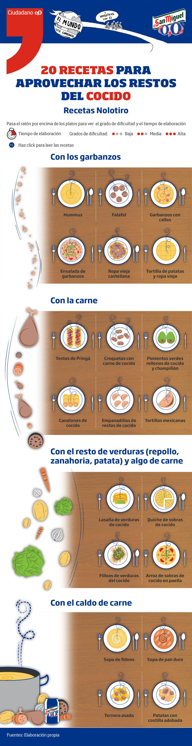 Infografía Ciudadano 0,0 - Recetas con cocido - Estado Off