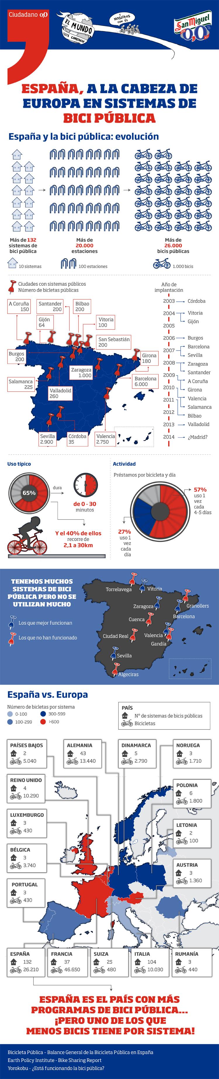 Infografía Ciudadano 0,0 - Bici Pública