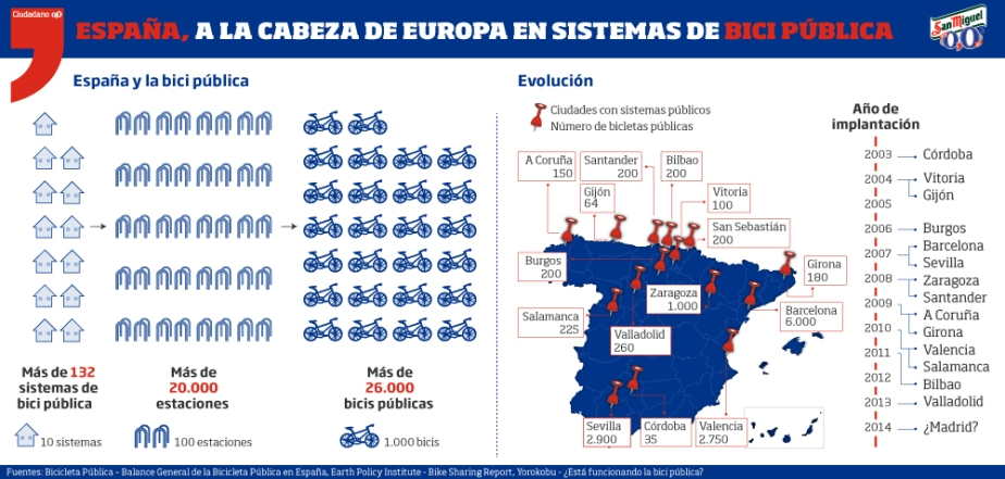 Infografía Ciudadano 0,0 - Bici Pública - Facebook