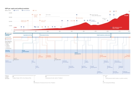 Page about economical data (2): historical timeline with a minimum of 20 dates (evolution of Thailand's GDP per capita and political timeline)