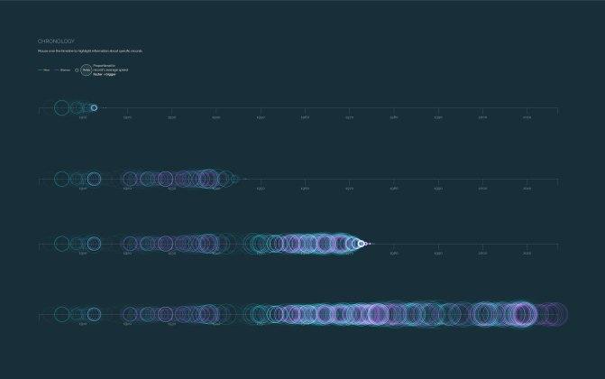 Speed improvements - Chronology